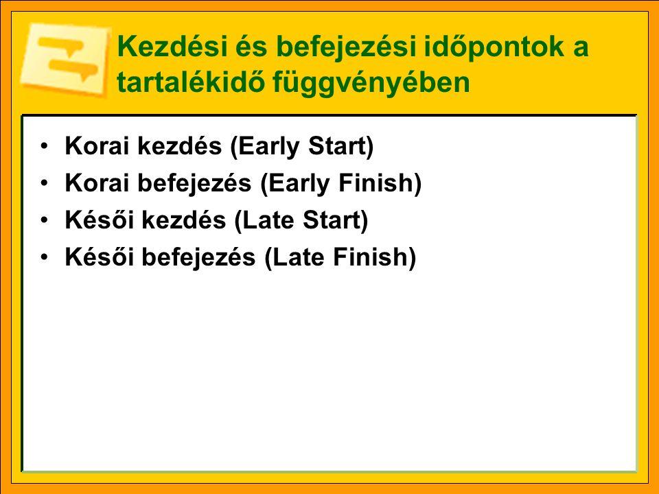 Kezdési és befejezési időpontok a tartalékidő függvényében •Korai kezdés (Early Start) •Korai befejezés (Early Finish) •Késői kezdés (Late Start) •Kés