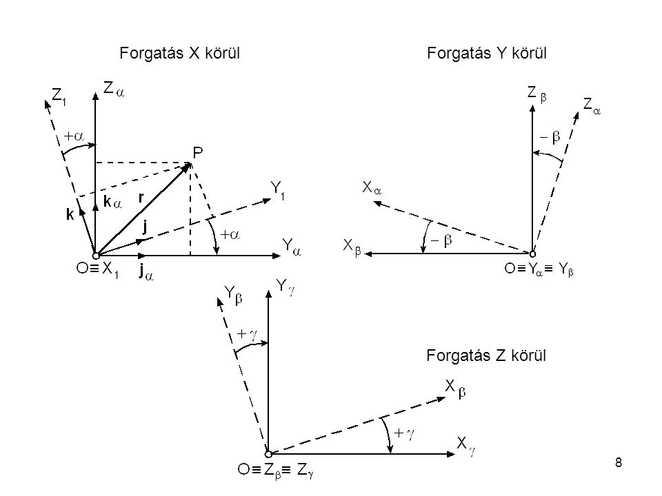 8 Forgatás X körül Forgatás Y körül Forgatás Z körül 1 1 1