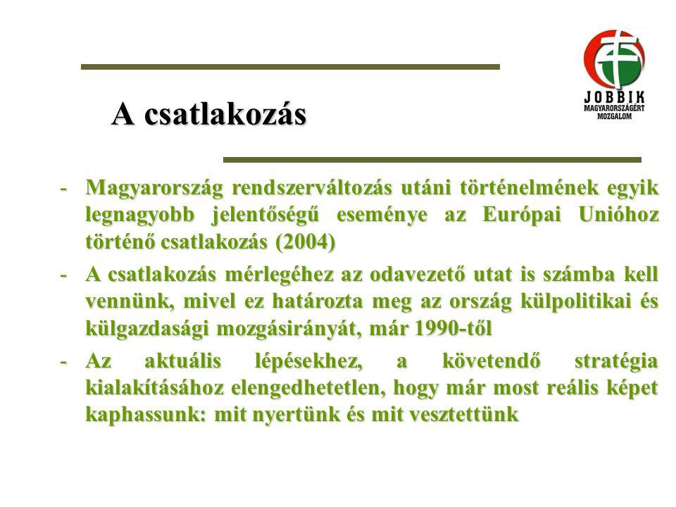 A csatlakozás -Magyarország rendszerváltozás utáni történelmének egyik legnagyobb jelentőségű eseménye az Európai Unióhoz történő csatlakozás (2004) -