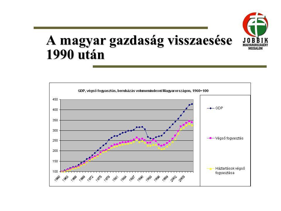 A magyar gazdaság visszaesése 1990 után