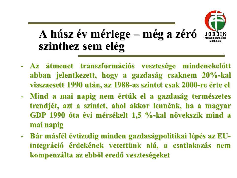 A húsz év mérlege – még a zéró szinthez sem elég -Az átmenet transzformációs vesztesége mindenekelőtt abban jelentkezett, hogy a gazdaság csaknem 20%-kal visszaesett 1990 után, az 1988-as szintet csak 2000-re érte el -Mind a mai napig nem értük el a gazdaság természetes trendjét, azt a szintet, ahol akkor lennénk, ha a magyar GDP 1990 óta évi mérsékelt 1,5 %-kal növekszik mind a mai napig -Bár másfél évtizedig minden gazdaságpolitikai lépés az EU- integráció érdekének vetettünk alá, a csatlakozás nem kompenzálta az ebből eredő veszteségeket