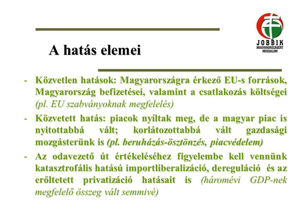 A hatás elemei -Közvetlen hatások: Magyarországra érkező EU-s források, Magyarország befizetései, valamint a csatlakozás költségei (pl. EU szabványokn