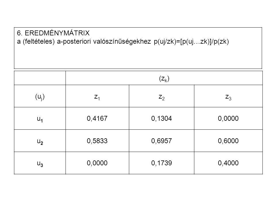 (z k ) (u j )z1z1 z2z2 z3z3 u1u1 0,41670,13040,0000 u2u2 0,58330,69570,6000 u3u3 0,00000,17390,4000 6. EREDMÉNYMÁTRIX a (feltételes) a ‑ posteriori va