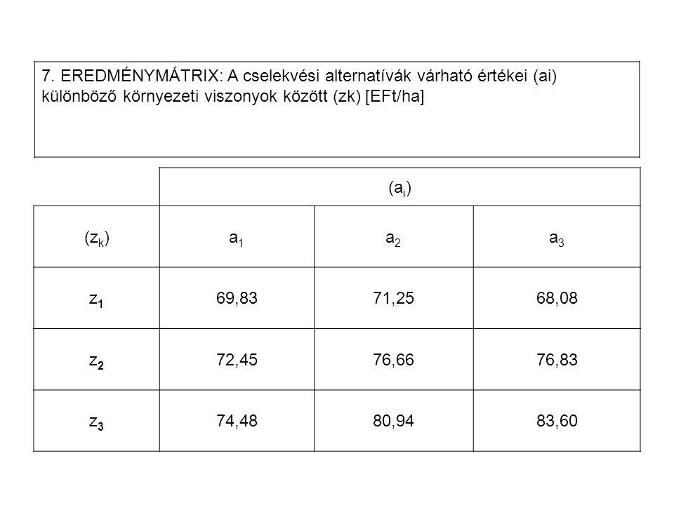 (a i ) (z k )a1a1 a2a2 a3a3 z1z1 69,8371,2568,08 z2z2 72,4576,6676,83 z3z3 74,4880,9483,60 7. EREDMÉNYMÁTRIX: A cselekvési alternatívák várható érték