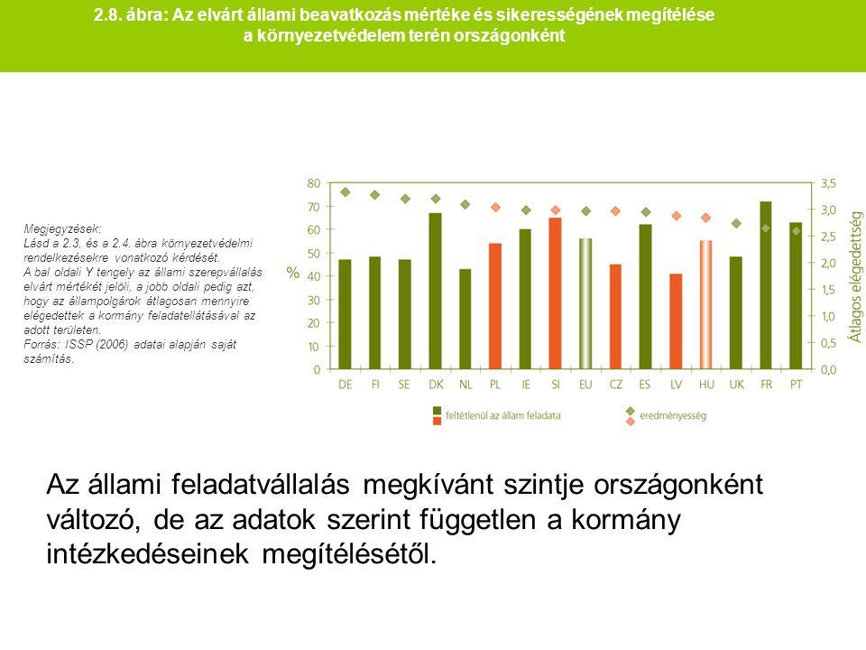 2.8. ábra: Az elvárt állami beavatkozás mértéke és sikerességének megítélése a környezetvédelem terén országonként Megjegyzések: Lásd a 2.3. és a 2.4.