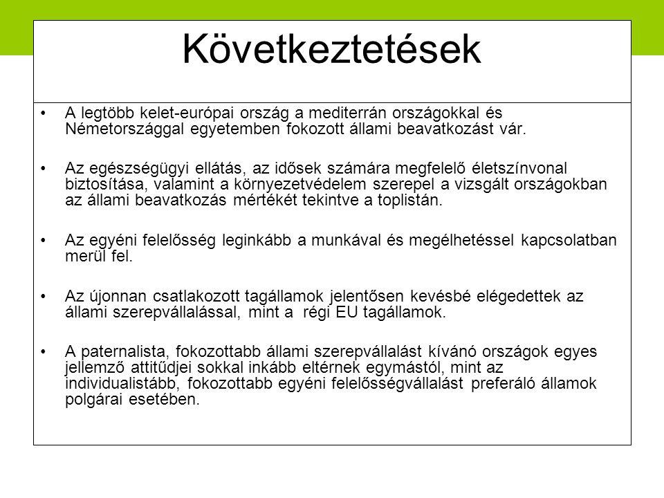 Következtetések •A legtöbb kelet-európai ország a mediterrán országokkal és Németországgal egyetemben fokozott állami beavatkozást vár.