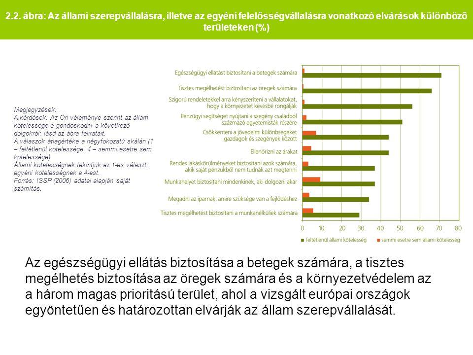 2.2. ábra: Az állami szerepvállalásra, illetve az egyéni felelősségvállalásra vonatkozó elvárások különböző területeken (%) Megjegyzések: A kérdések: