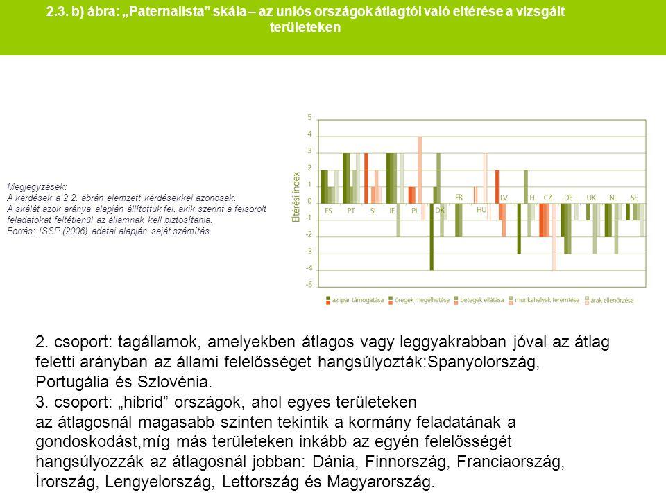 """2.3. b) ábra: """"Paternalista"""" skála – az uniós országok átlagtól való eltérése a vizsgált területeken Megjegyzések: A kérdések a 2.2. ábrán elemzett ké"""