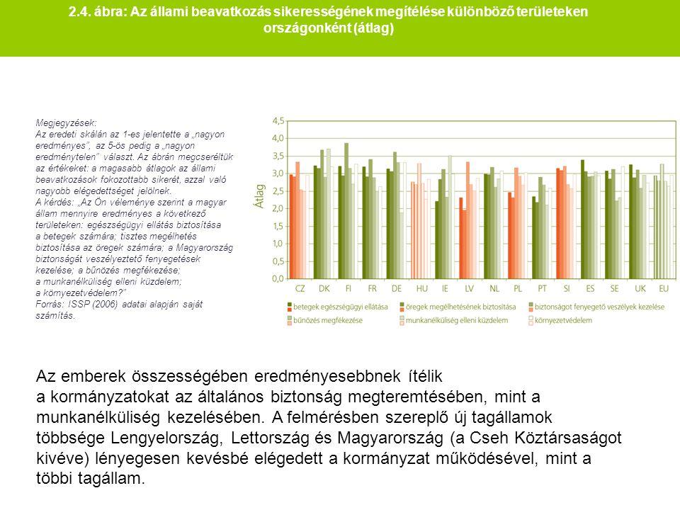 2.4. ábra: Az állami beavatkozás sikerességének megítélése különböző területeken országonként (átlag) Megjegyzések: Az eredeti skálán az 1-es jelentet
