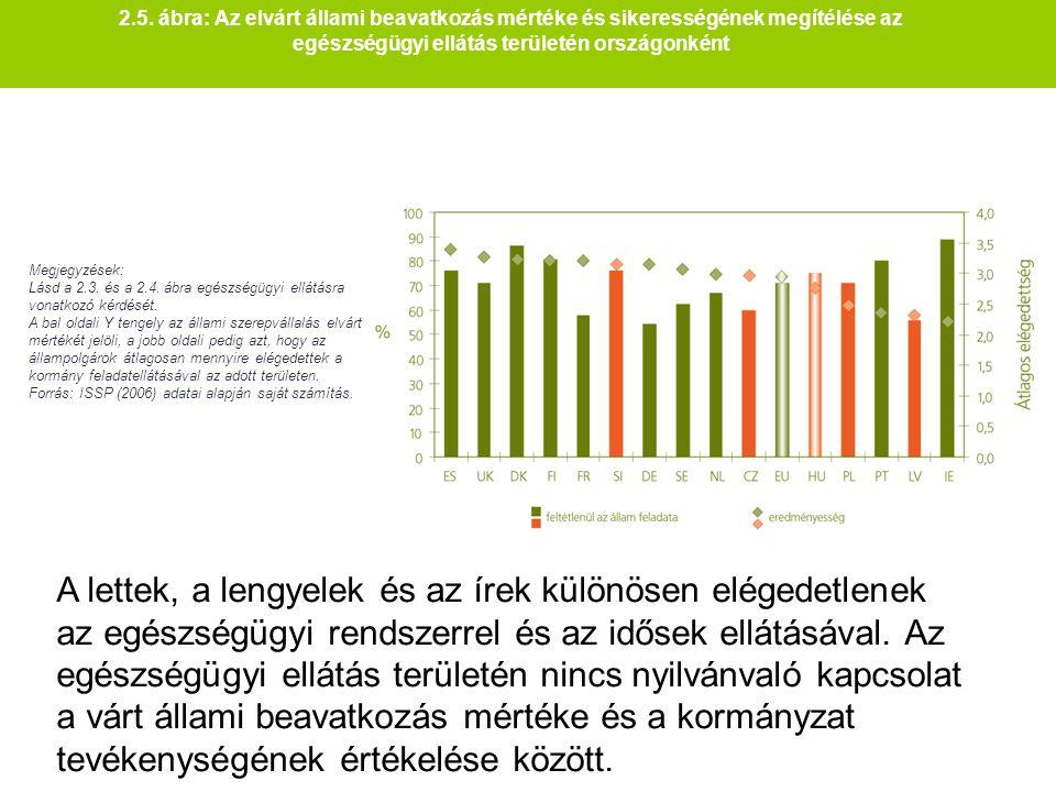 2.5. ábra: Az elvárt állami beavatkozás mértéke és sikerességének megítélése az egészségügyi ellátás területén országonként Megjegyzések: Lásd a 2.3.