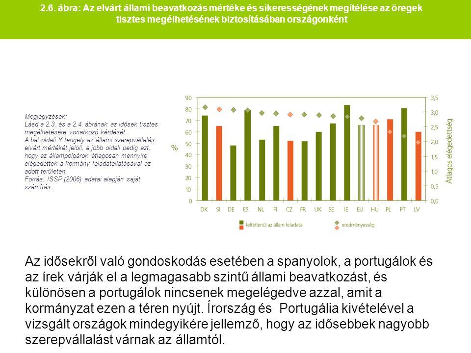 2.6. ábra: Az elvárt állami beavatkozás mértéke és sikerességének megítélése az öregek tisztes megélhetésének biztosításában országonként Megjegyzések