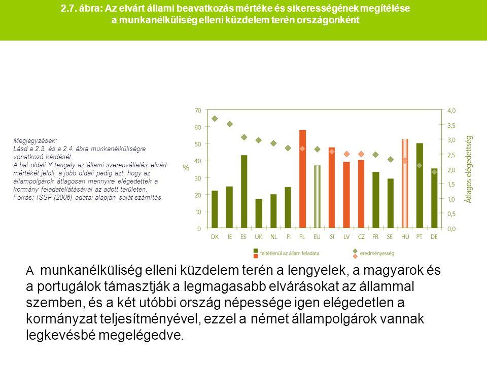 2.7. ábra: Az elvárt állami beavatkozás mértéke és sikerességének megítélése a munkanélküliség elleni küzdelem terén országonként Megjegyzések: Lásd a