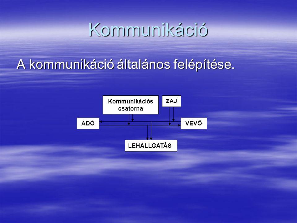 Kommunikáció A kommunikáció általános felépítése. A kommunikáció általános felépítése. ADÓVEVŐ ZAJ LEHALLGATÁS Kommunikációs csatorna