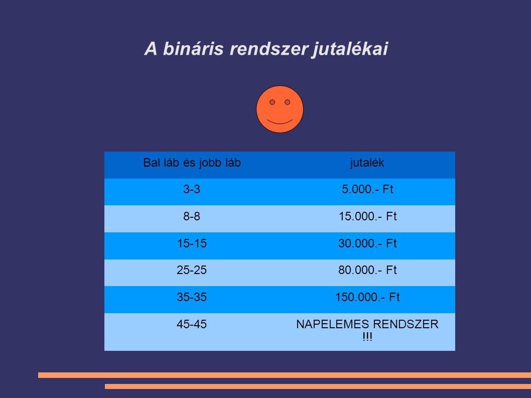 A bináris rendszer jutalékai Bal láb és jobb lábjutalék 3-35.000.- Ft 8-815.000.- Ft 15-1530.000.- Ft 25-2580.000.- Ft 35-35150.000.- Ft 45-45NAPELEME