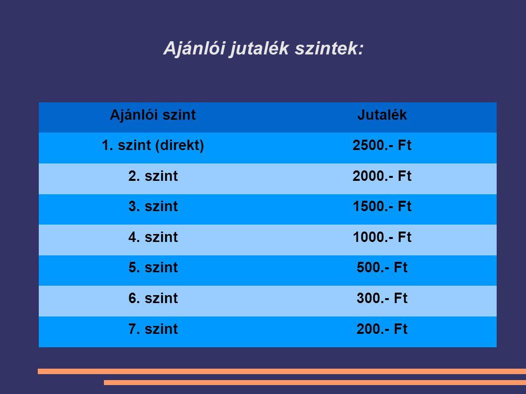 Ajánlói jutalék szintek: Ajánlói szintJutalék 1. szint (direkt)2500.- Ft 2. szint2000.- Ft 3. szint1500.- Ft 4. szint1000.- Ft 5. szint500.- Ft 6. szi