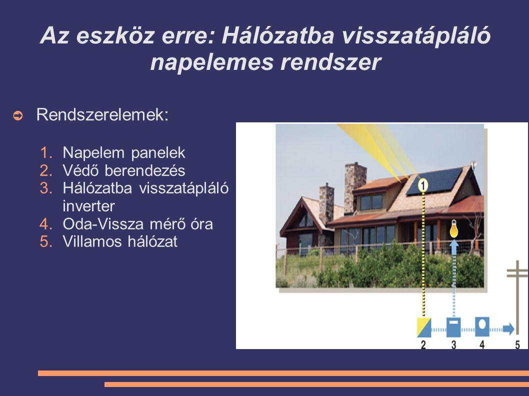 Az eszköz erre: Hálózatba visszatápláló napelemes rendszer ➲ Rendszerelemek: 1.Napelem panelek 2.Védő berendezés 3.Hálózatba visszatápláló inverter 4.
