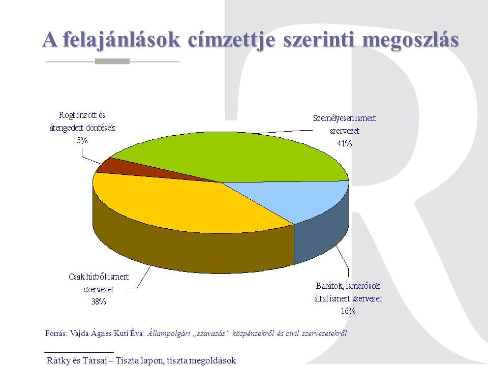 """Rátky és Társai – Tiszta lapon, tiszta megoldások A felajánlások címzettje szerinti megoszlás Forrás: Vajda Ágnes/Kuti Éva: Állampolgári """"szavazás közpénzekről és civil szervezetekről"""