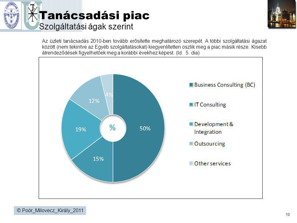 10 © Poór_Milovecz_Király_2011 Tanácsadási piac Szolgáltatási ágak szerint Az üzleti tanácsadás 2010-ben tovább erősítette meghatározó szerepét. A töb