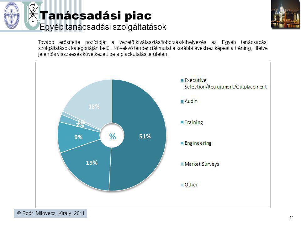 11 © Poór_Milovecz_Király_2011 Tanácsadási piac Egyéb tanácsadási szolgáltatások Tovább erősítette pozícióját a vezető-kiválasztás/toborzás/kihelyezés