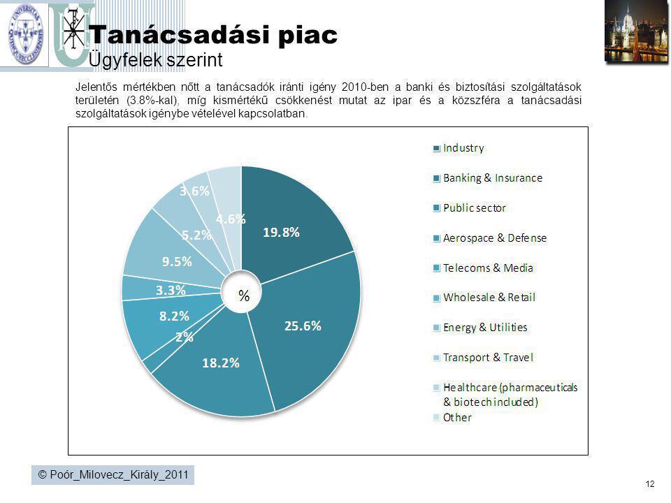 12 © Poór_Milovecz_Király_2011 Tanácsadási piac Ügyfelek szerint Jelentős mértékben nőtt a tanácsadók iránti igény 2010-ben a banki és biztosítási szo
