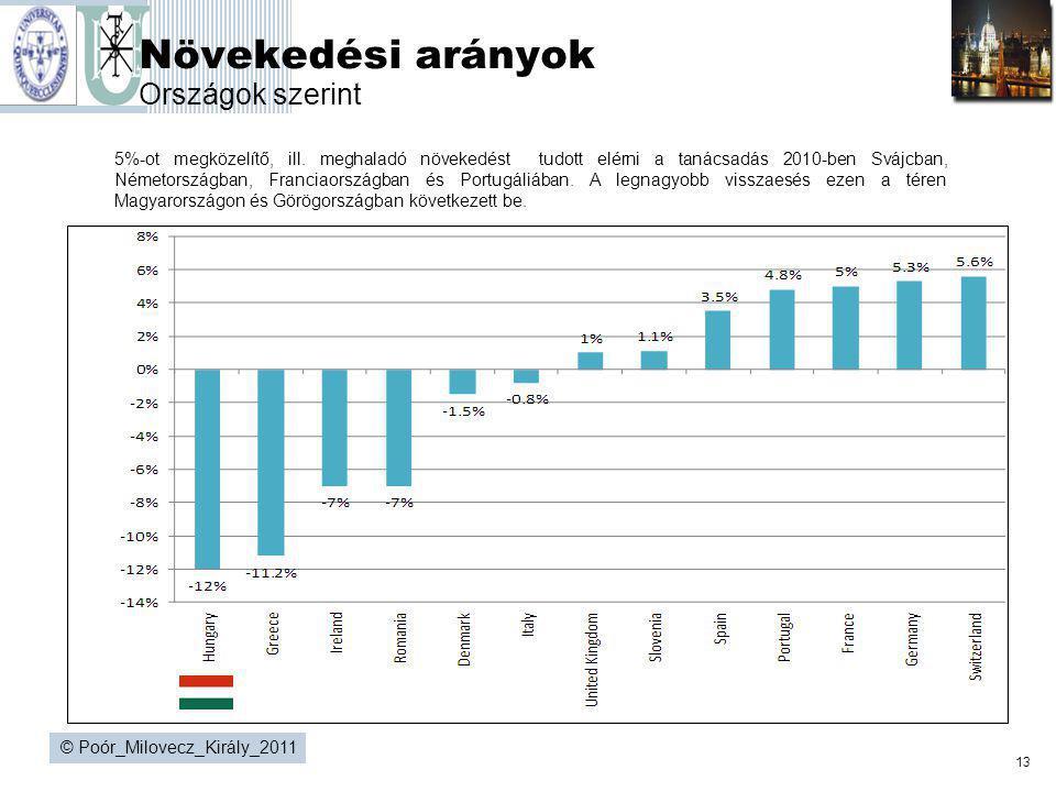 13 © Poór_Milovecz_Király_2011 Növekedési arányok Országok szerint 5%-ot megközelítő, ill. meghaladó növekedést tudott elérni a tanácsadás 2010-ben Sv