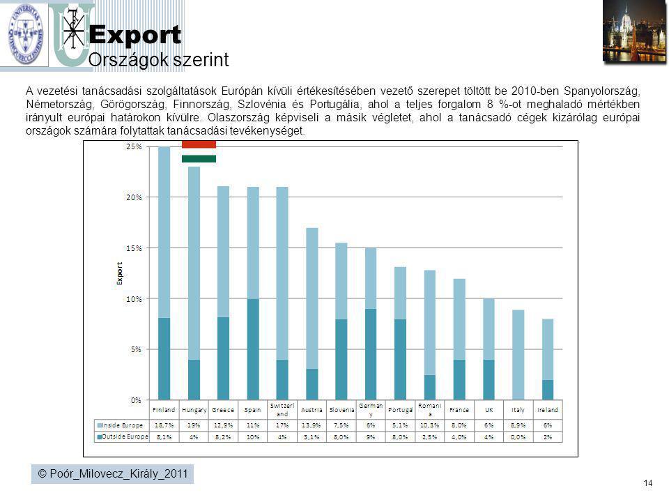 14 © Poór_Milovecz_Király_2011 Export Országok szerint A vezetési tanácsadási szolgáltatások Európán kívüli értékesítésében vezető szerepet töltött be