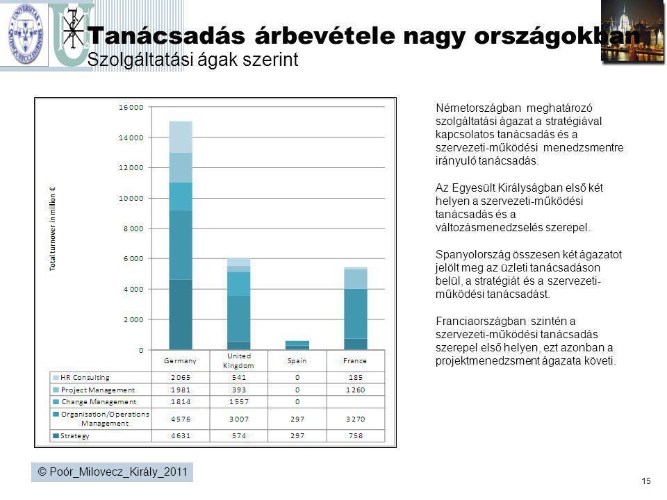 15 © Poór_Milovecz_Király_2011 Tanácsadás árbevétele nagy országokban Szolgáltatási ágak szerint Németországban meghatározó szolgáltatási ágazat a str