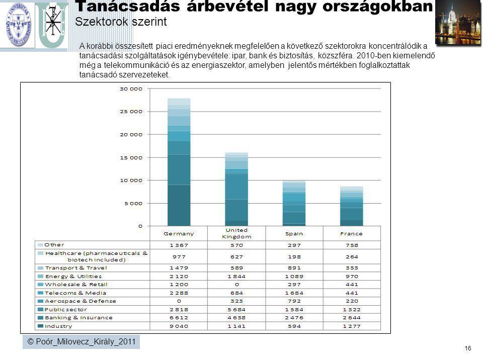 16 © Poór_Milovecz_Király_2011 Tanácsadás árbevétel nagy országokban Szektorok szerint A korábbi összesített piaci eredményeknek megfelelően a követke