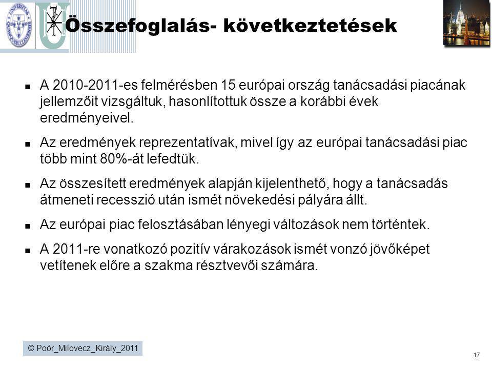 17 © Poór_Milovecz_Király_2011 Összefoglalás- következtetések  A 2010-2011-es felmérésben 15 európai ország tanácsadási piacának jellemzőit vizsgáltu