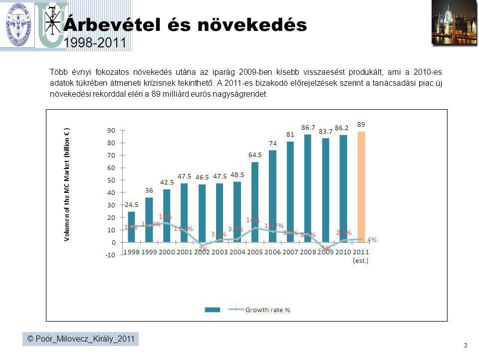 3 © Poór_Milovecz_Király_2011 Árbevétel és növekedés 1998-2011 Több évnyi fokozatos növekedés utána az iparág 2009-ben kisebb visszaesést produkált, a
