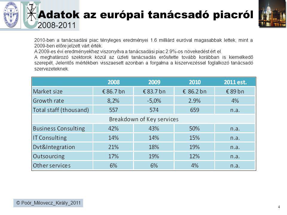 4 © Poór_Milovecz_Király_2011 Adatok az európai tanácsadó piacról 2008-2011 2010-ben a tanácsadási piac tényleges eredményei 1.6 milliárd euróval maga