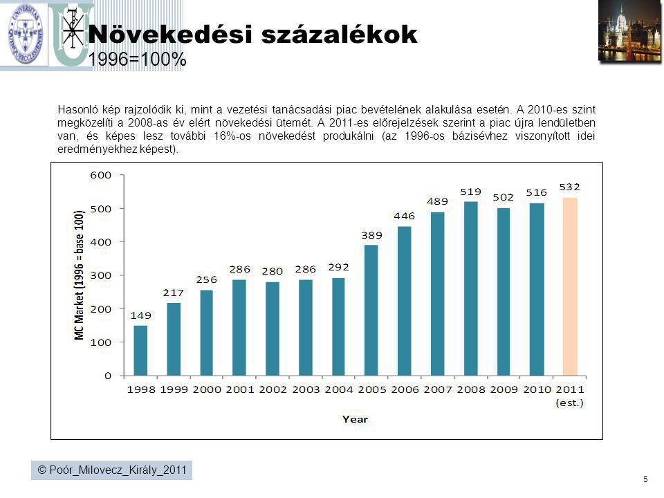 5 © Poór_Milovecz_Király_2011 Növekedési százalékok 1996=100% Hasonló kép rajzolódik ki, mint a vezetési tanácsadási piac bevételének alakulása esetén
