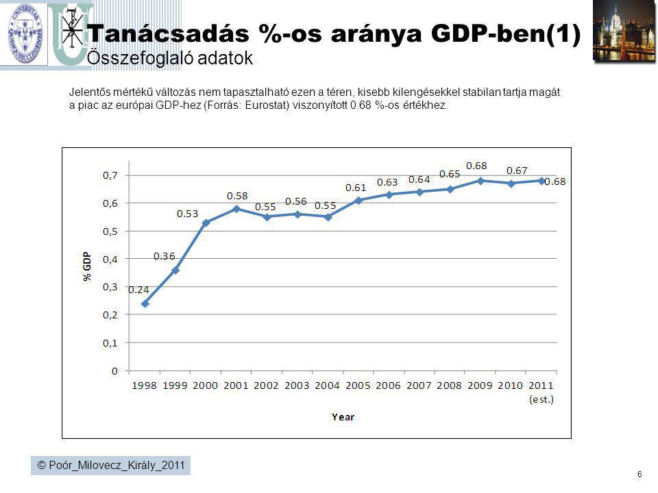 6 © Poór_Milovecz_Király_2011 Tanácsadás %-os aránya GDP-ben(1) Összefoglaló adatok Jelentős mértékű változás nem tapasztalható ezen a téren, kisebb k