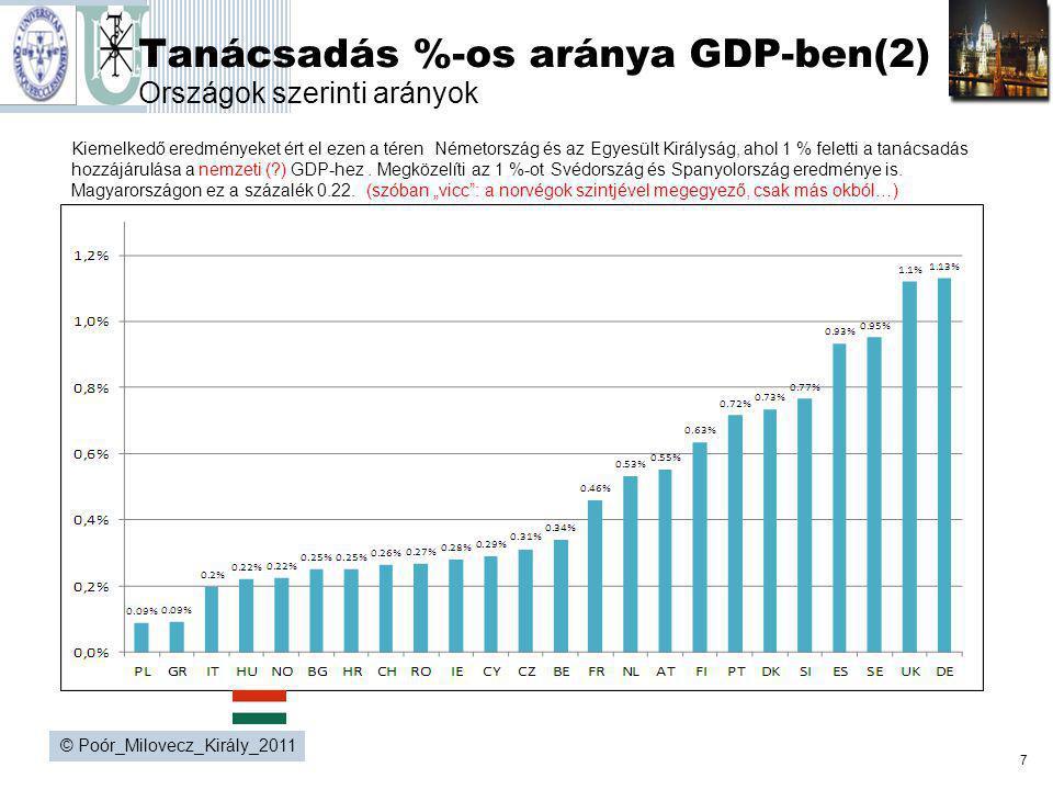 7 © Poór_Milovecz_Király_2011 Tanácsadás %-os aránya GDP-ben(2) Országok szerinti arányok Kiemelkedő eredményeket ért el ezen a téren Németország és a