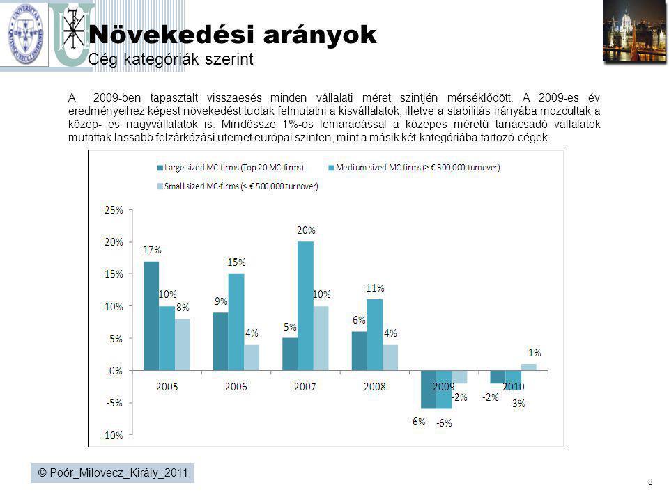 8 © Poór_Milovecz_Király_2011 Növekedési arányok Cég kategóriák szerint A 2009-ben tapasztalt visszaesés minden vállalati méret szintjén mérséklődött.