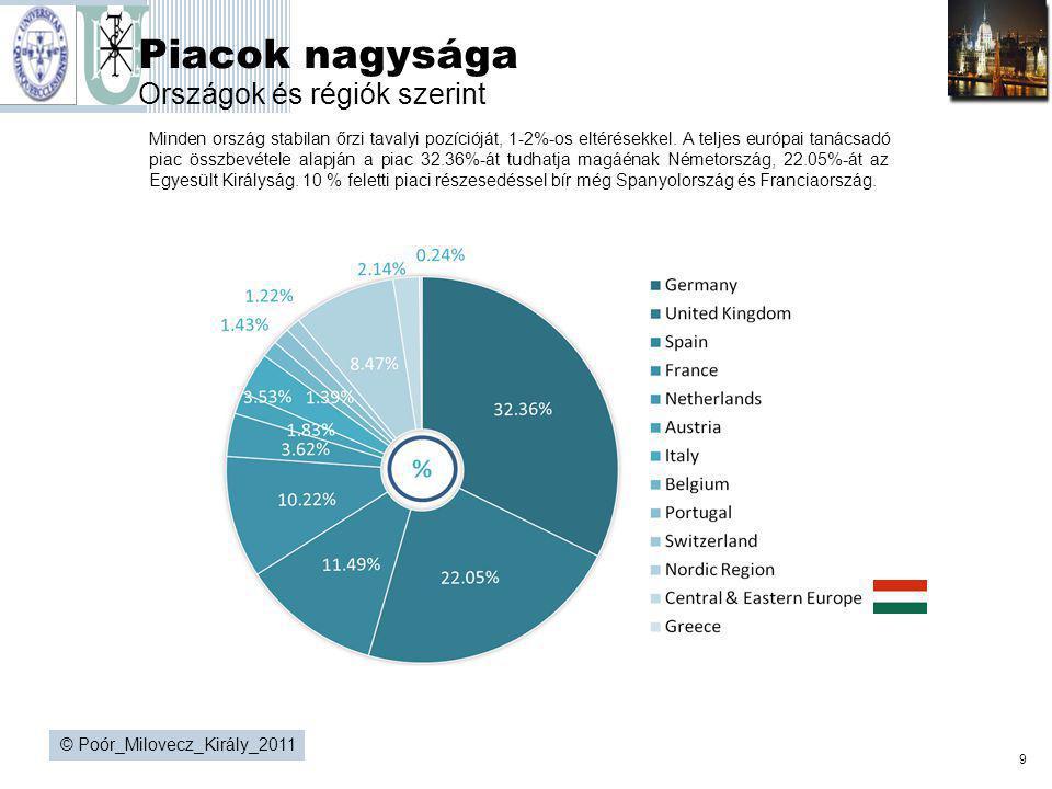 9 © Poór_Milovecz_Király_2011 Piacok nagysága Országok és régiók szerint Minden ország stabilan őrzi tavalyi pozícióját, 1-2%-os eltérésekkel. A telje