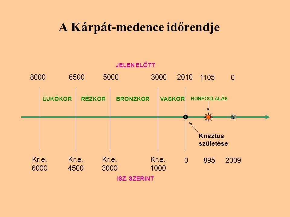 A Kárpát-medence időrendje 80006500500030002010 ÚJKŐKORRÉZKORBRONZKORVASKOR JELEN ELŐTT HONFOGLALÁS 11050 Kr.e.