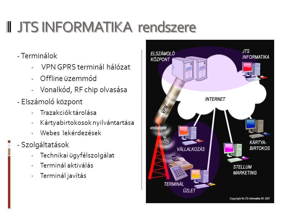 JTS INFORMATIKA rendszere - Terminálok - VPN GPRS terminál hálózat - Offline üzemmód - Vonalkód, RF chip olvasása - Elszámoló központ - Trazakciók tárolása - Kártyabirtokosok nyilvántartása - Webes lekérdezések - Szolgáltatások - Technikai ügyfélszolgálat - Terminál aktiválás - Terminál javítás
