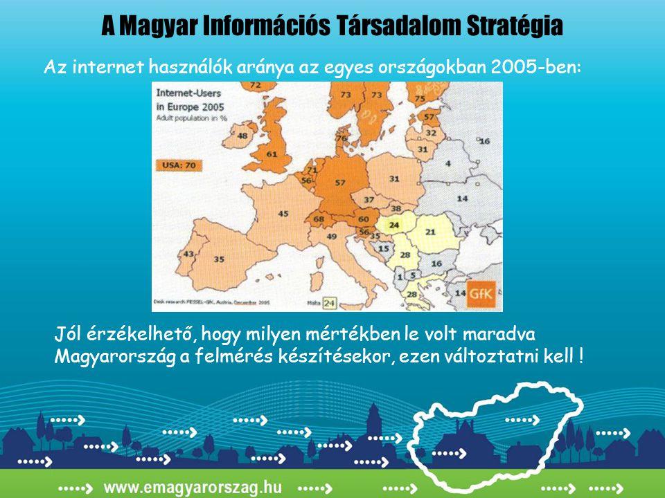 A Magyar Információs Társadalom Stratégia Az internet használók aránya az egyes országokban 2005-ben: Jól érzékelhető, hogy milyen mértékben le volt maradva Magyarország a felmérés készítésekor, ezen változtatni kell !