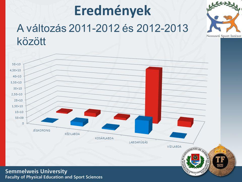 A változás 2011-2012 és 2012-2013 között