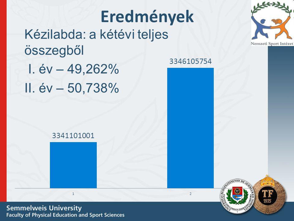 Eredmények Kézilabda: a kétévi teljes összegből I. év – 49,262% II. év – 50,738%
