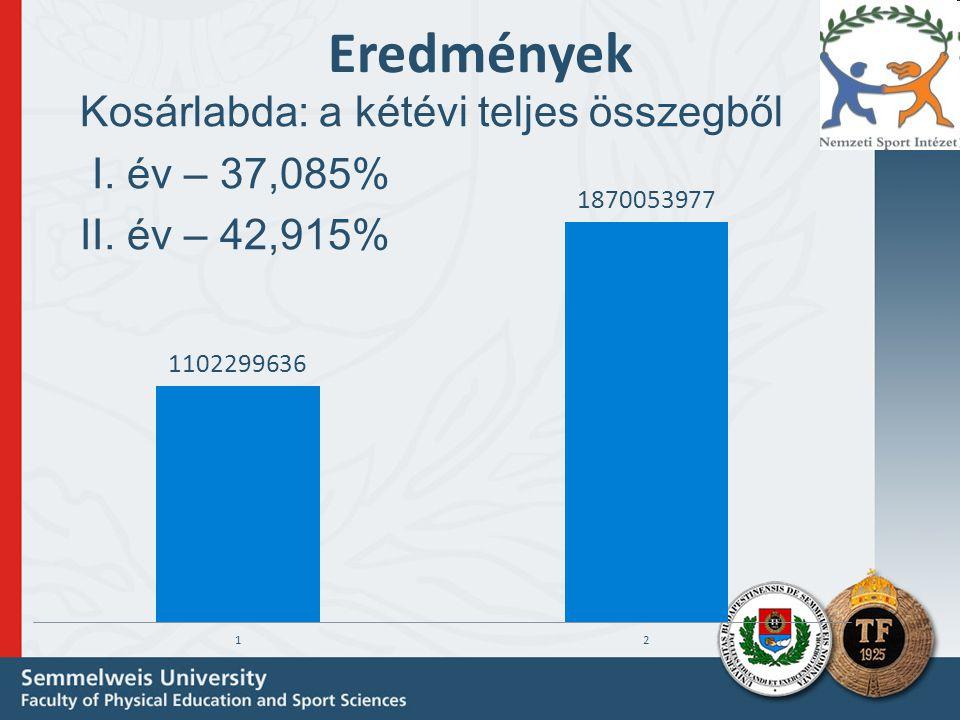 Eredmények Kosárlabda: a kétévi teljes összegből I. év – 37,085% II. év – 42,915%