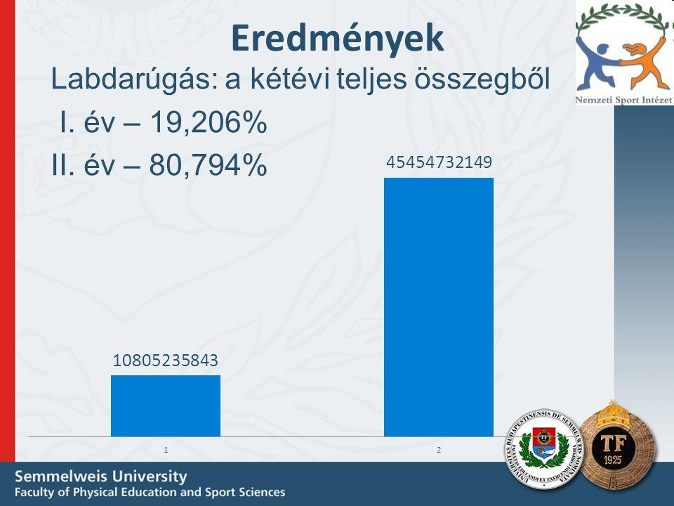 Eredmények Labdarúgás: a kétévi teljes összegből I. év – 19,206% II. év – 80,794%