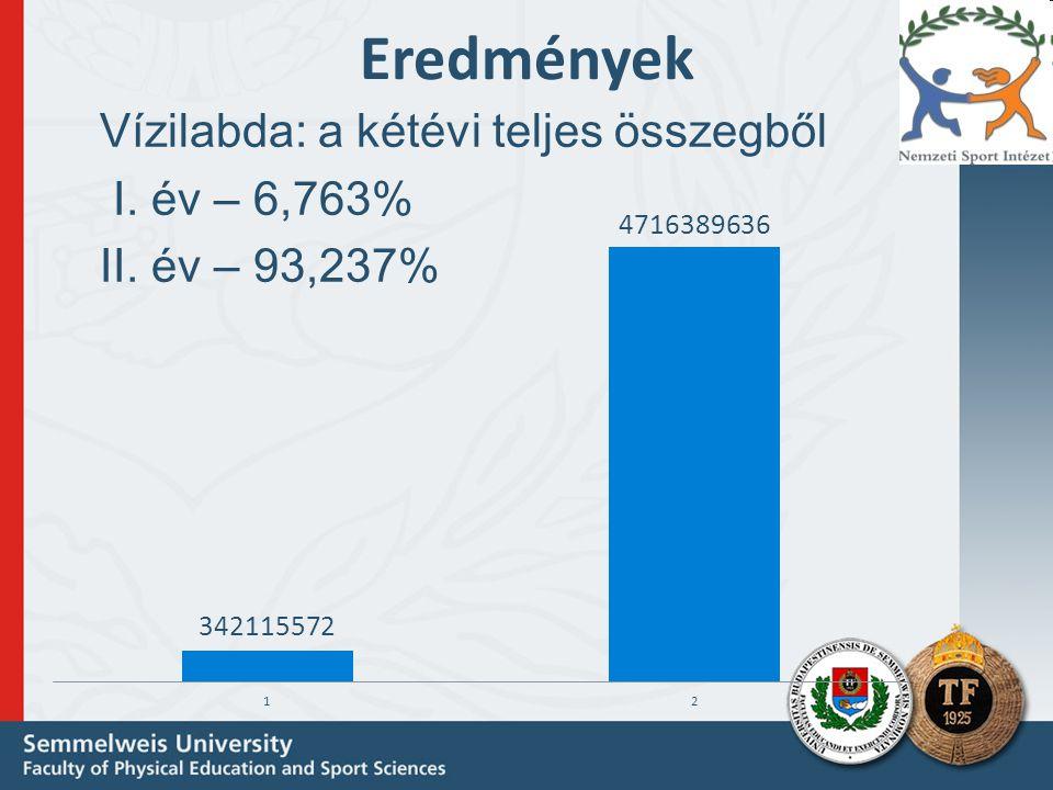 Eredmények Vízilabda: a kétévi teljes összegből I. év – 6,763% II. év – 93,237%