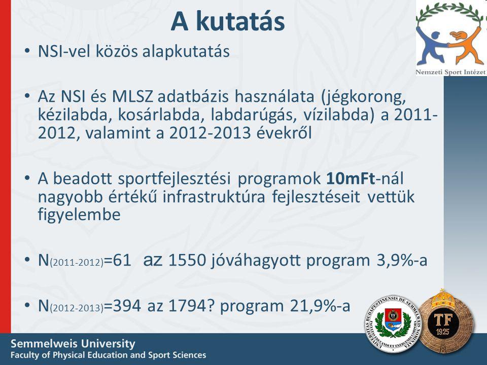 A kutatás • NSI-vel közös alapkutatás • Az NSI és MLSZ adatbázis használata (jégkorong, kézilabda, kosárlabda, labdarúgás, vízilabda) a 2011- 2012, valamint a 2012-2013 évekről • A beadott sportfejlesztési programok 10mFt-nál nagyobb értékű infrastruktúra fejlesztéseit vettük figyelembe • N (2011-2012) =61 az 1550 jóváhagyott program 3,9%-a • N (2012-2013) =394 az 1794.