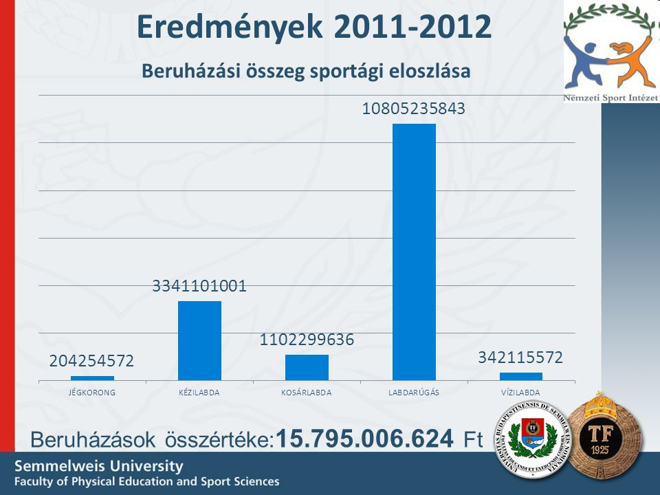 Eredmények 2012-2013 Igényelt beruházások összegének eloszlása sportáganként A beruházások összértéke: 56.160.072.324 Ft