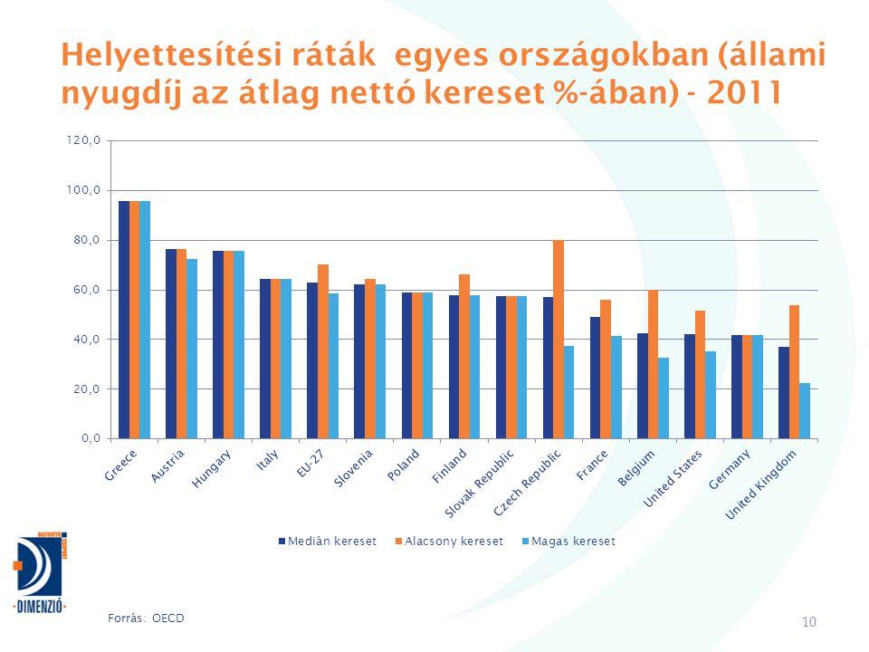 Helyettesítési ráták egyes országokban (állami nyugdíj az átlag nettó kereset %-ában) - 2011 10 Forrás: OECD