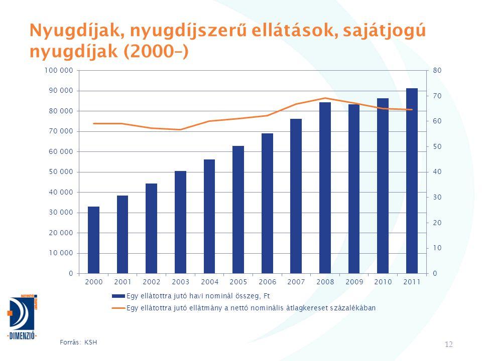 Nyugdíjak, nyugdíjszer ű ellátások, sajátjogú nyugdíjak (2000–) 12 Forrás: KSH