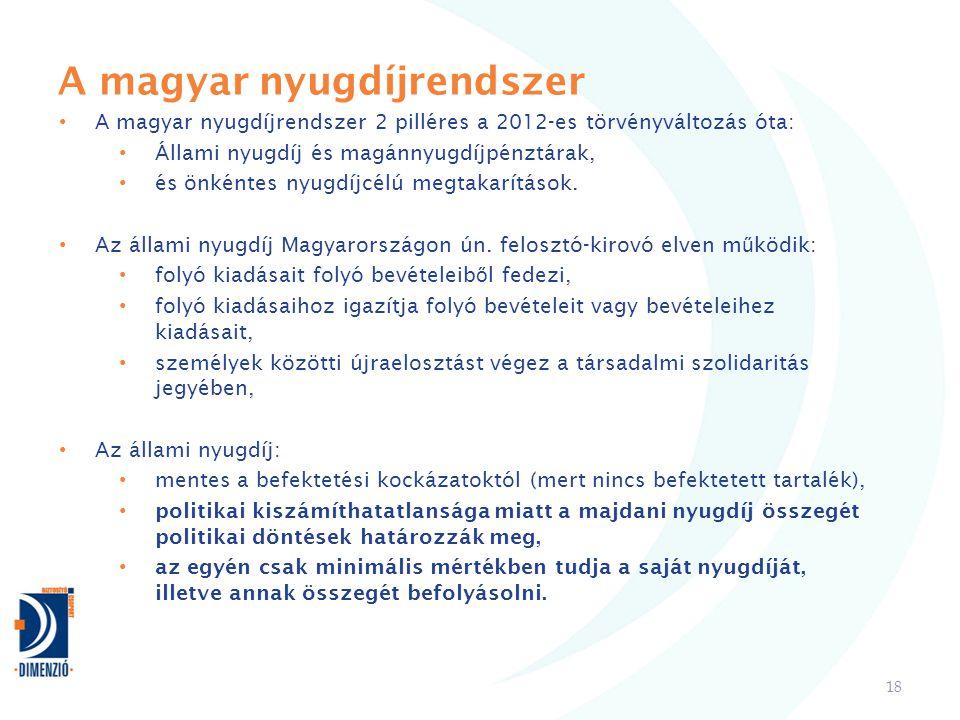 A magyar nyugdíjrendszer 18 • A magyar nyugdíjrendszer 2 pilléres a 2012-es törvényváltozás óta: • Állami nyugdíj és magánnyugdíjpénztárak, • és önkéntes nyugdíjcélú megtakarítások.