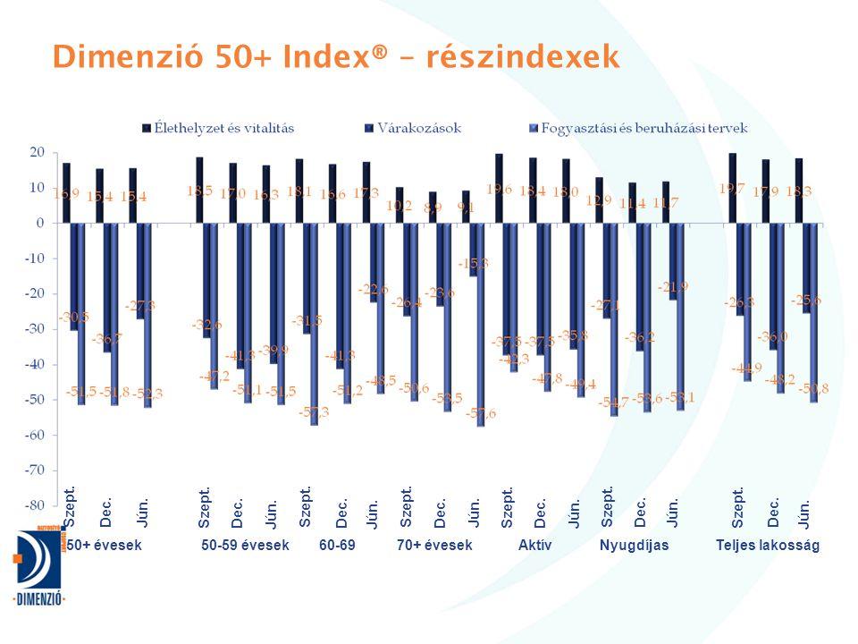 Dimenzió 50+ Index® – részindexek 50+ évesekTeljes lakosságNyugdíjas70+ évesekAktív60-6950-59 évesek Szept.